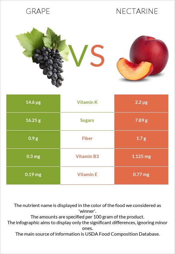 Grape vs Nectarine infographic