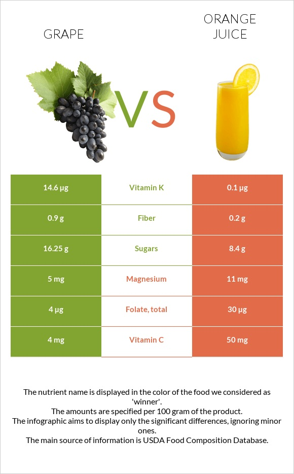 Grape vs Orange juice infographic