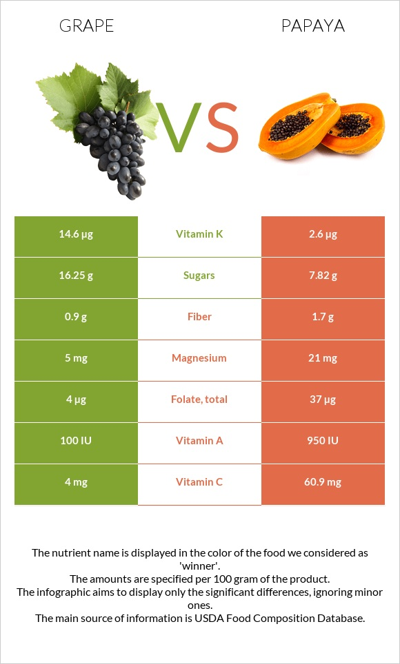 Grape vs Papaya infographic