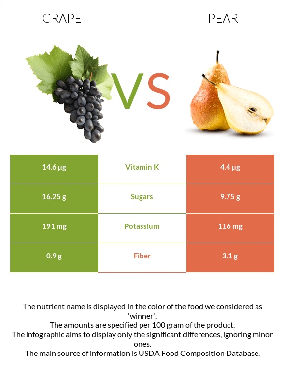 Grape vs Pear infographic