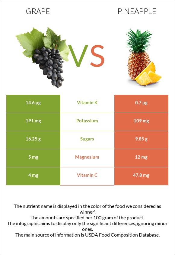 Grape vs Pineapple infographic