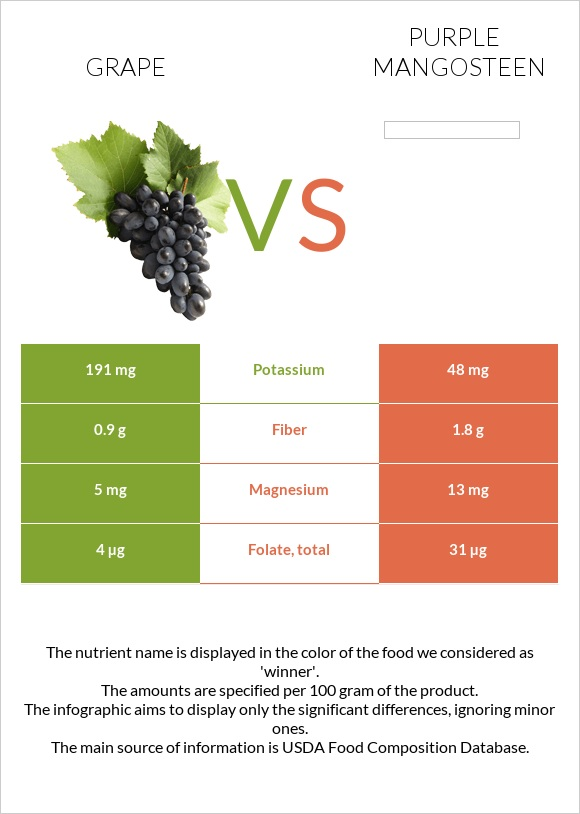 Grape vs Purple mangosteen infographic