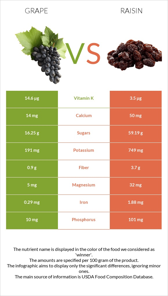 Grape vs Raisin infographic