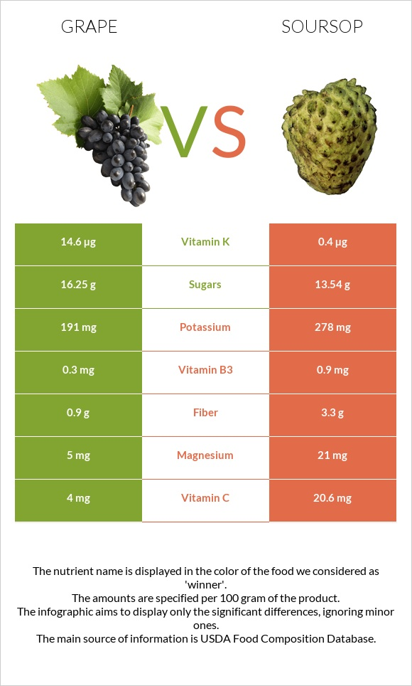 Grape vs Soursop infographic