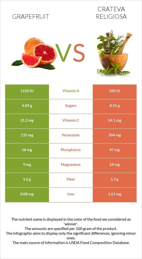 Grapefruit vs Crateva religiosa infographic