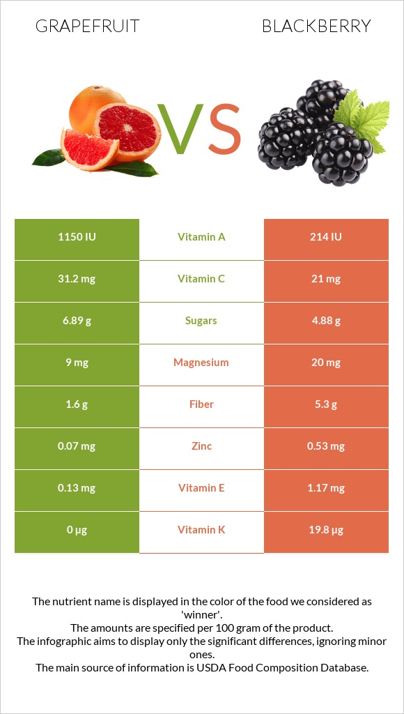 Grapefruit vs Blackberry infographic