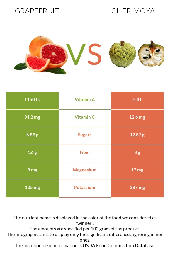 Grapefruit vs Cherimoya infographic