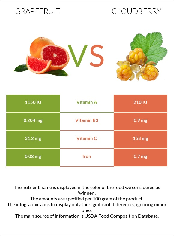 Grapefruit vs Cloudberry infographic