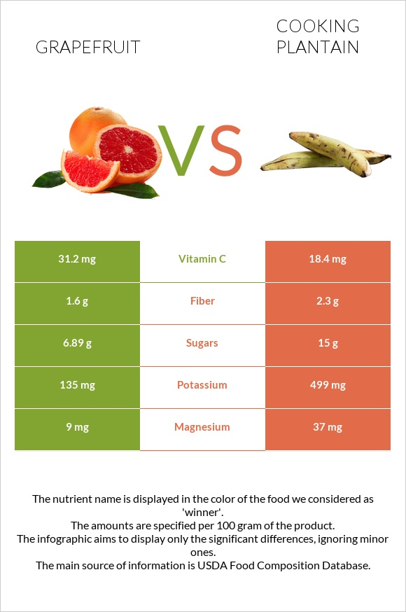 Grapefruit vs Cooking plantain infographic