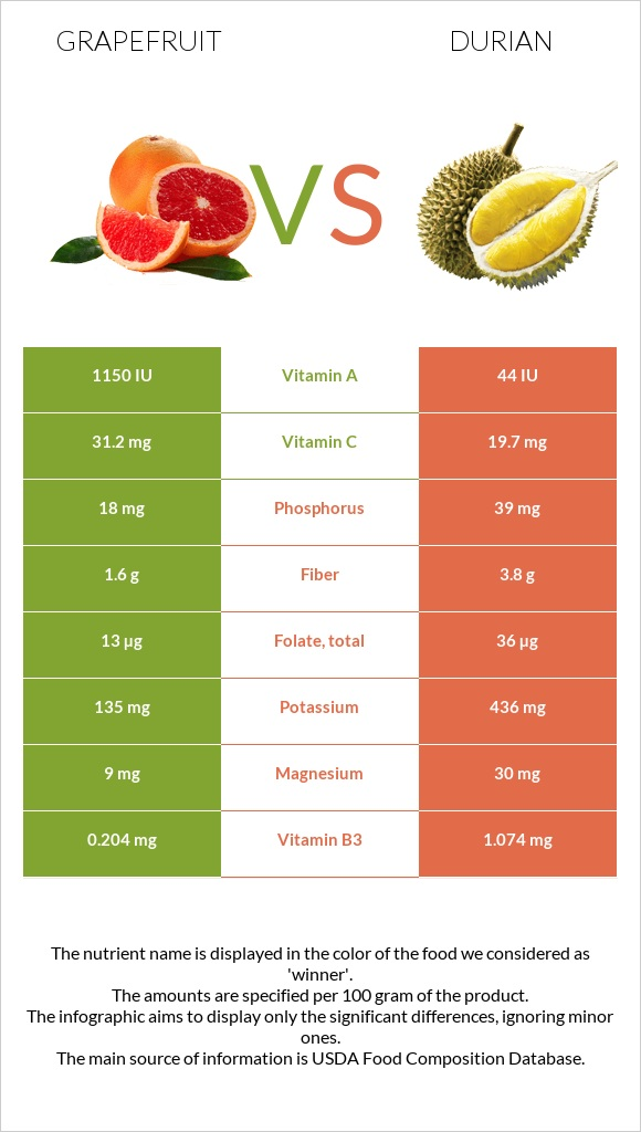 Grapefruit vs Durian infographic