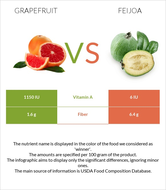 Grapefruit vs Feijoa infographic