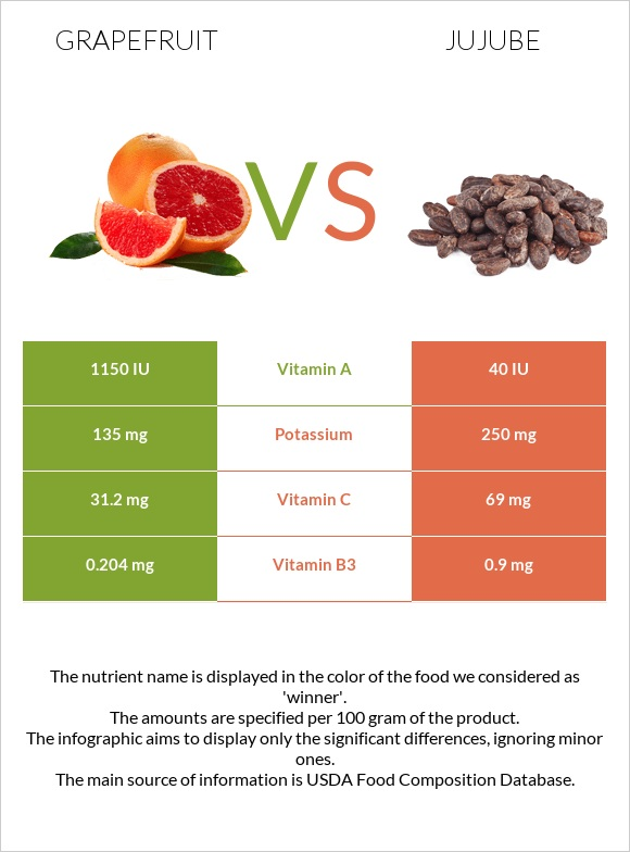 Grapefruit vs Jujube infographic