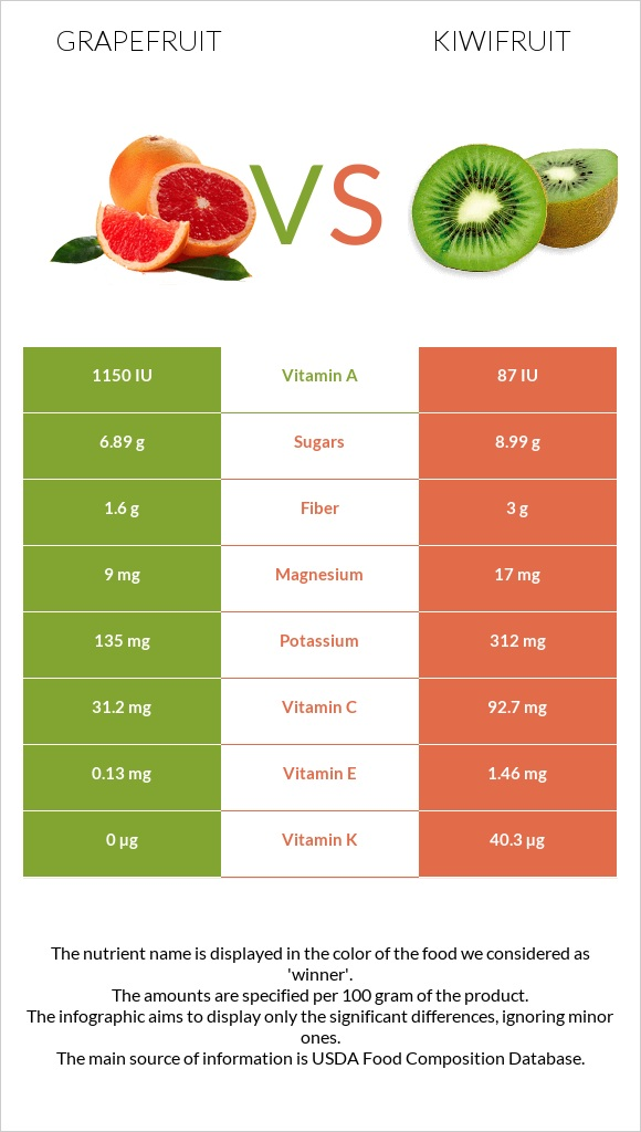 Grapefruit vs Kiwifruit infographic