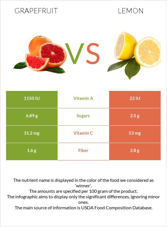 Grapefruit vs Lemon infographic