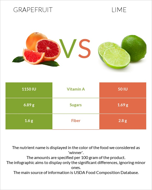 Grapefruit vs Lime infographic