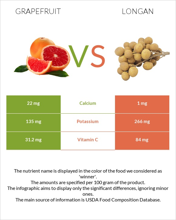 Grapefruit vs Longan infographic