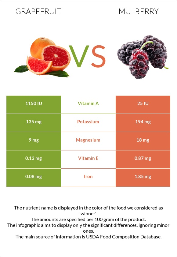Grapefruit vs Mulberry infographic