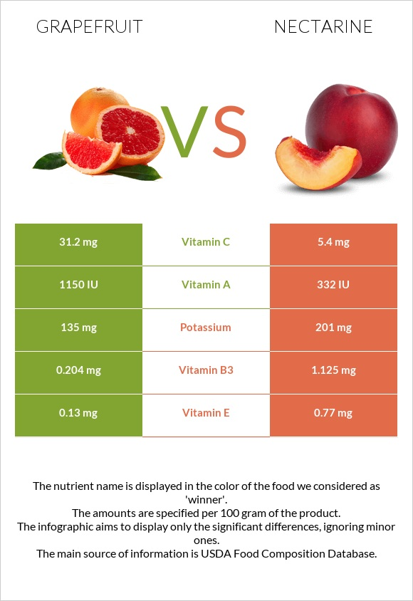 Grapefruit vs Nectarine infographic