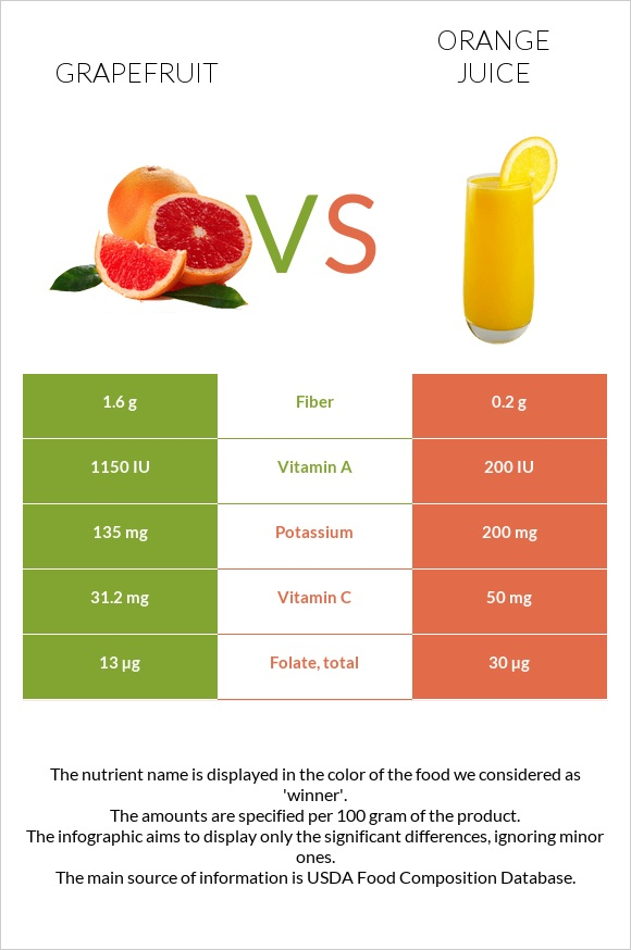 Grapefruit vs Orange juice infographic