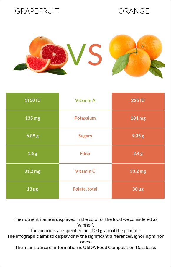 Grapefruit vs Orange infographic