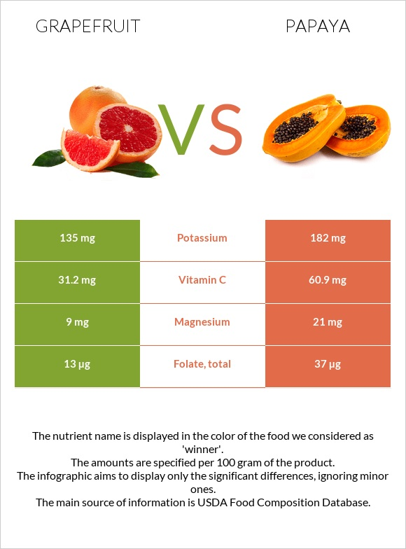 Grapefruit vs Papaya infographic