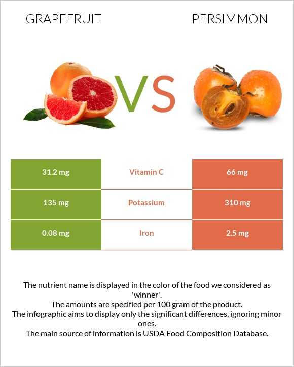 Grapefruit vs Persimmon infographic