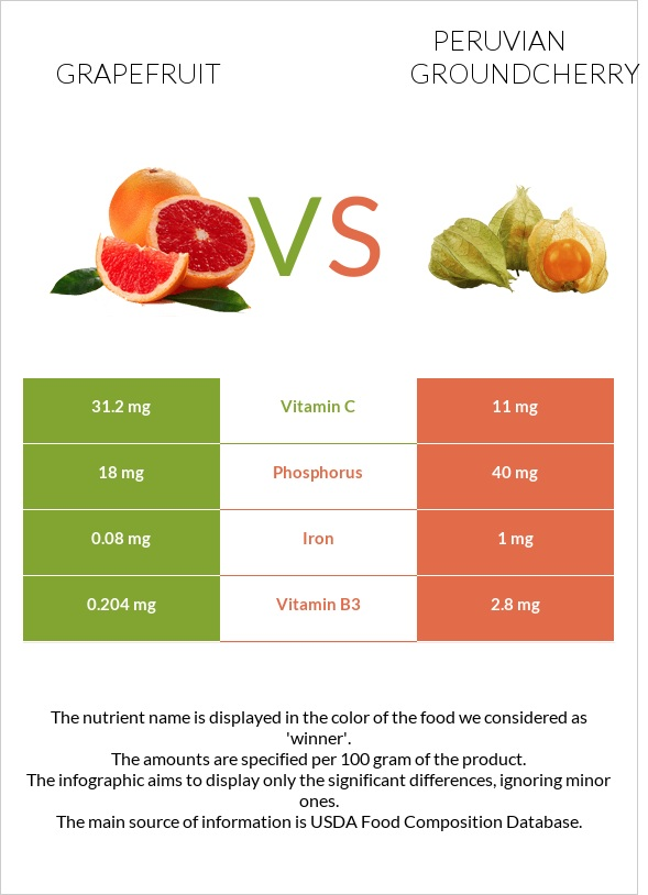 Grapefruit vs Peruvian groundcherry infographic