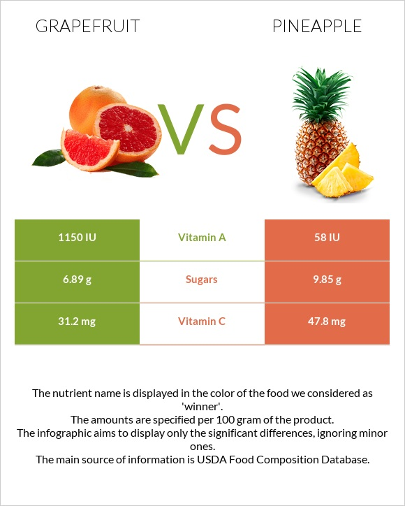 Grapefruit vs Pineapple infographic