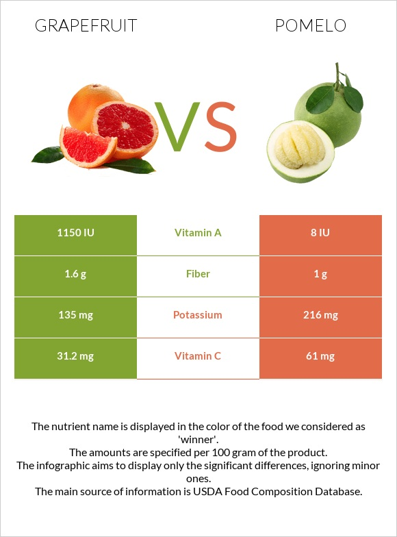 Grapefruit vs Pomelo infographic