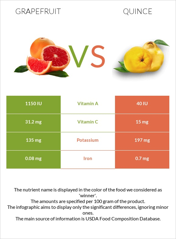 Grapefruit vs Quince infographic