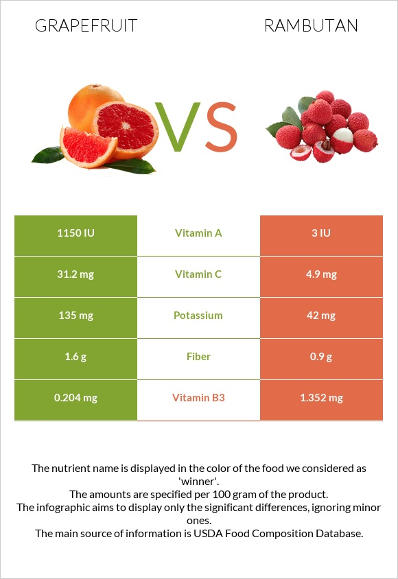 Grapefruit vs Rambutan infographic