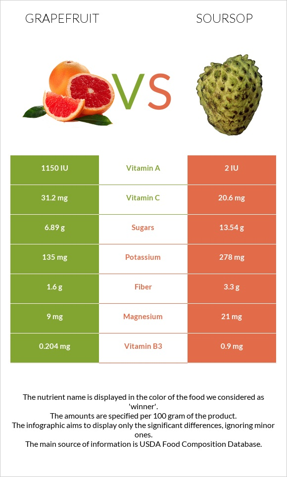 Grapefruit vs Soursop infographic