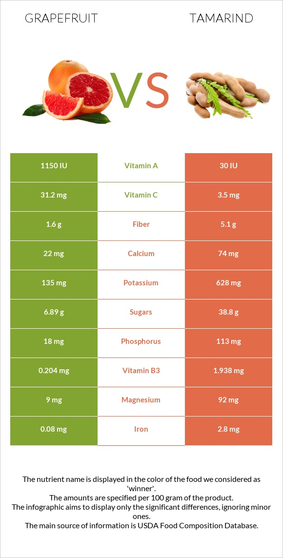 Grapefruit vs Tamarind infographic