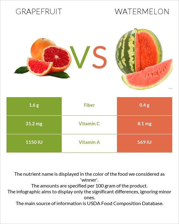 Grapefruit vs Watermelon infographic
