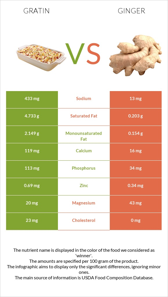 Gratin vs Ginger infographic