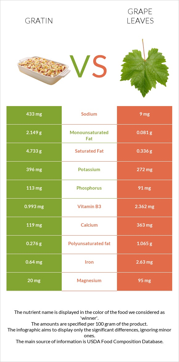 Gratin vs Grape leaves infographic