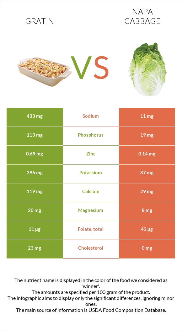 Gratin vs Napa cabbage infographic