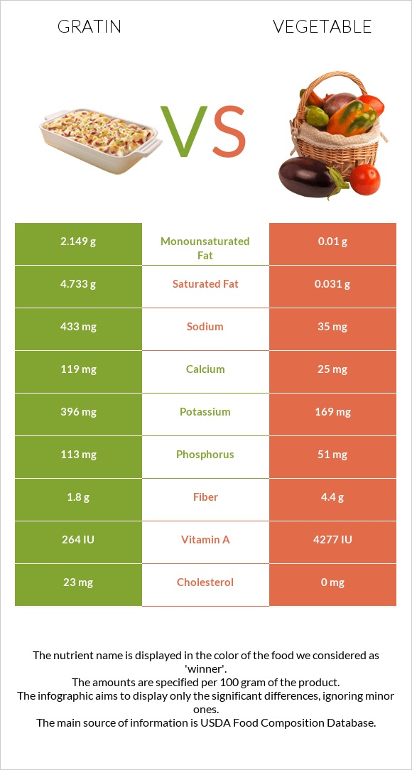 Gratin vs Vegetable infographic