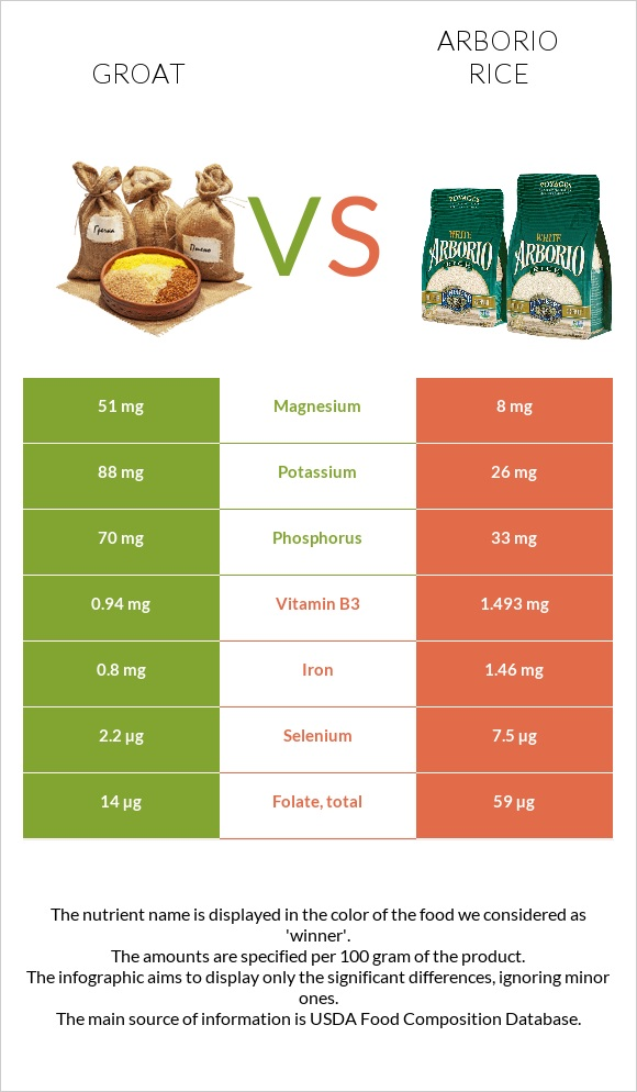 Groat vs Arborio rice infographic