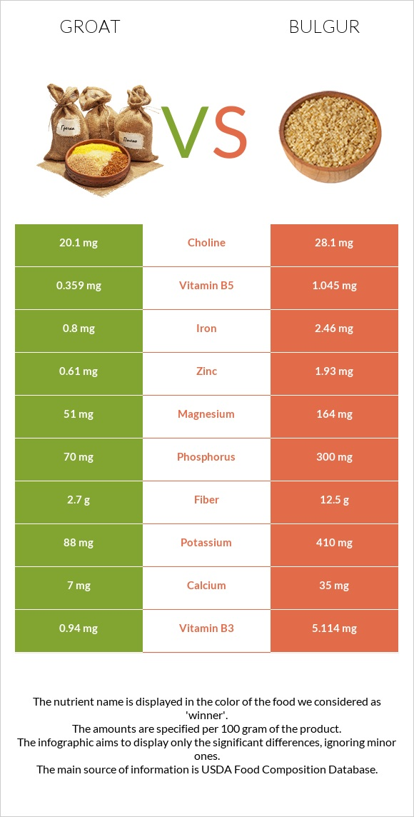 Groat vs Bulgur infographic