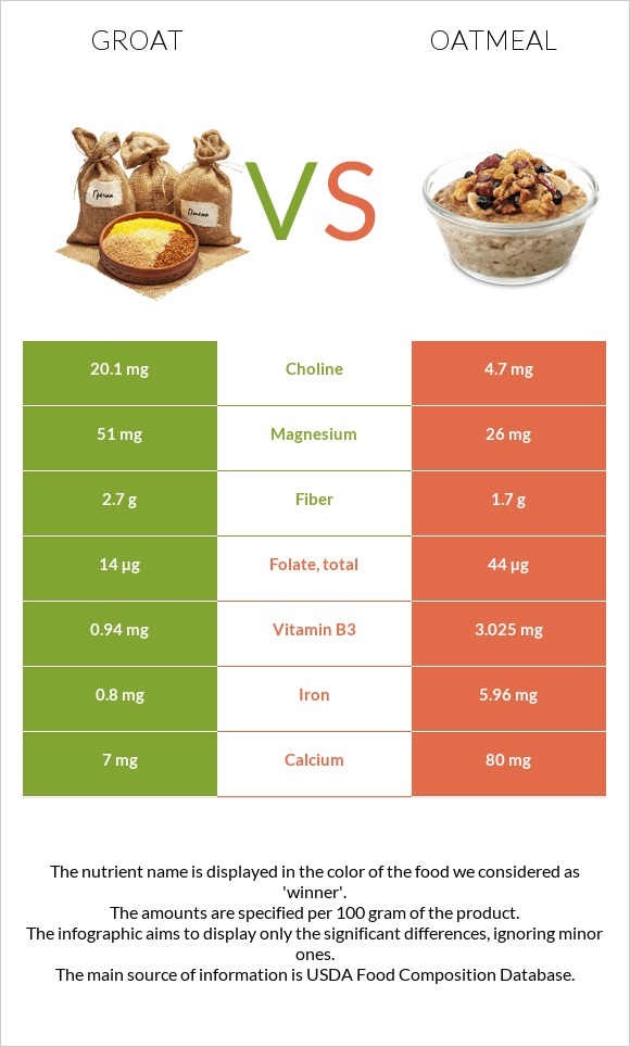 Groat vs Oatmeal infographic
