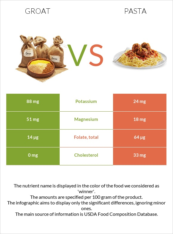 Groat vs Pasta infographic