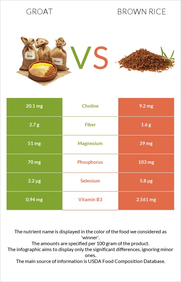 Groat vs Brown rice infographic