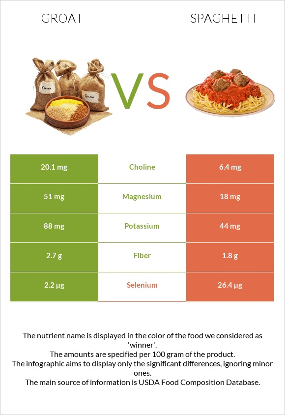 Groat vs Spaghetti infographic