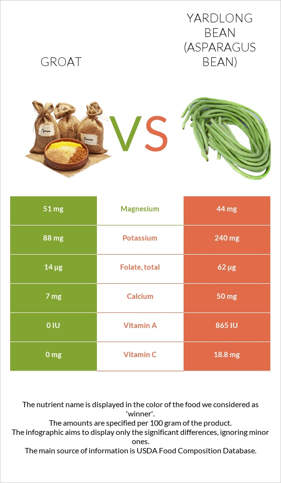 Groat vs Yardlong bean infographic