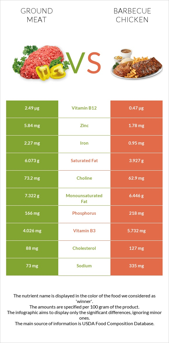 Ground meat vs Barbecue chicken infographic