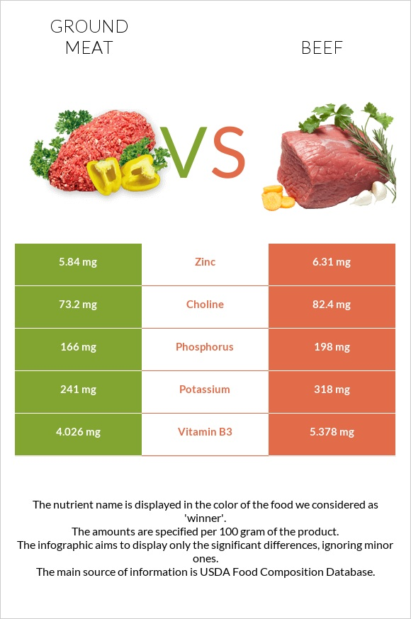 Ground meat vs Beef infographic