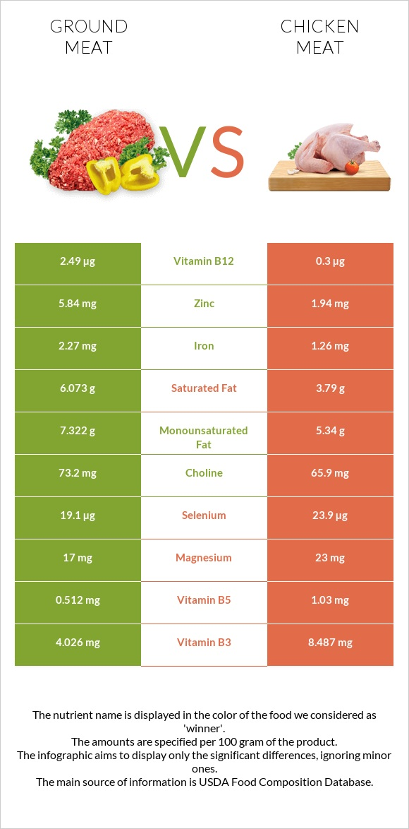 Ground meat vs Chicken meat infographic