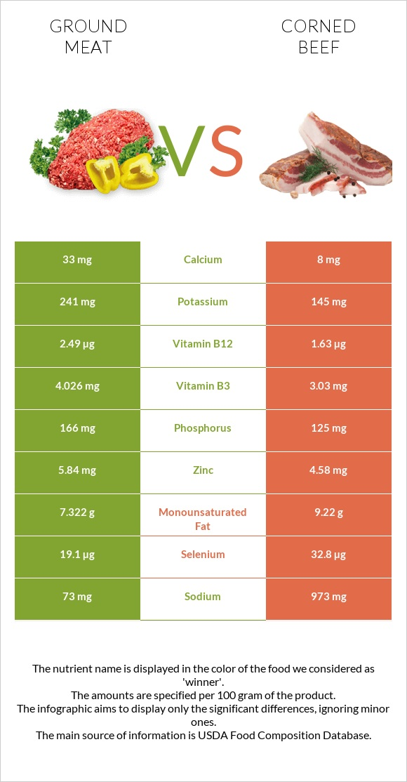 Ground meat vs Corned beef infographic