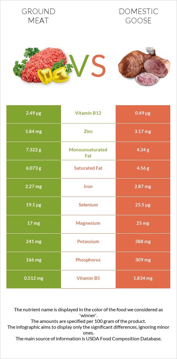 Ground meat vs Domestic goose infographic